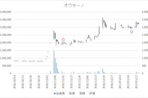 増担保規制日足チャートオウチーノ6084-20161115-20170113