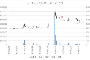 増担保規制日足チャートバーチャレクス・ホールディングス(6193)-20180117-20180131