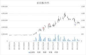 増担保規制日足チャート前田製作所(6281)-20171030-20171215