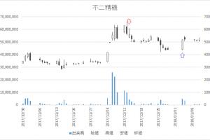 増担保規制日足チャート不二精機6400-20171213-20180104