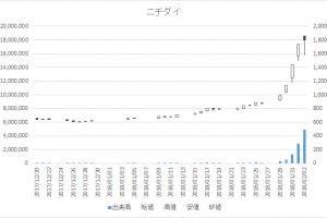 ニチダイ増担保規制日足チャート6467-20180202