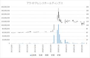 増担保規制日足チャートアライドテレシスホールディングス6835-20180208