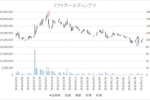 増担保規制日足チャートミナトホールディングス6862-20160310-20160623