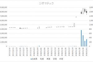ジオマテック増担保規制日足チャート6907-20180201