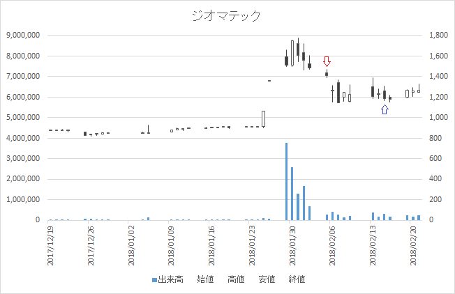 増担保規制日足チャートジオマテック6907-20180205-20180215