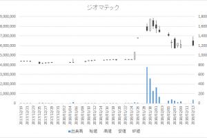 増担保規制日足チャートジオマテック6907-20180213