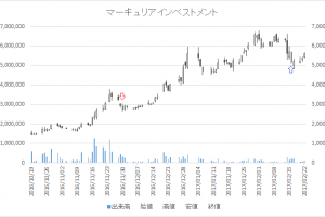 増担保規制日足チャートマーキュリアインベストメント7190-20161130-20170216