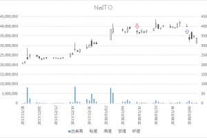 増担保規制日足チャートNaITO7624-20180115-20180205