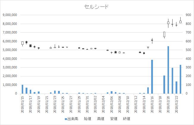 増担保規制日足チャートセルシード7776-20180223