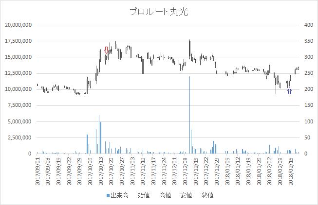 増担保規制日足チャートプロルート丸光8256-20171017-20180215