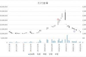 増担保規制日足チャート杉村倉庫9307-20180115-20180131