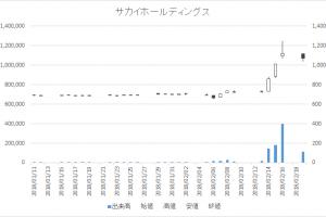 増担保規制日足チャートサカイホールディングス9446-20180219