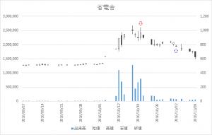 増担保規制日足チャート省電舎1711-20161020-20161102
