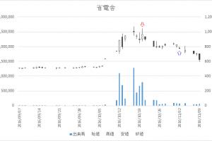 増担保規制日足チャート省電舎(1711)-20161020-20161102