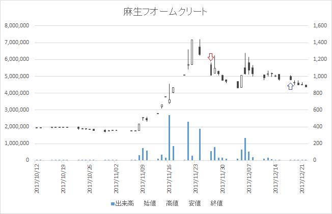 増担保規制日足チャート麻生フオームクリート1730-20171127-20171218