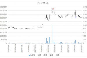 増担保規制日足チャートケアネット(2150)-20170523-20170616