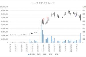 増担保規制日足チャートジーエヌアイグループ(2160)-20170303-20170413