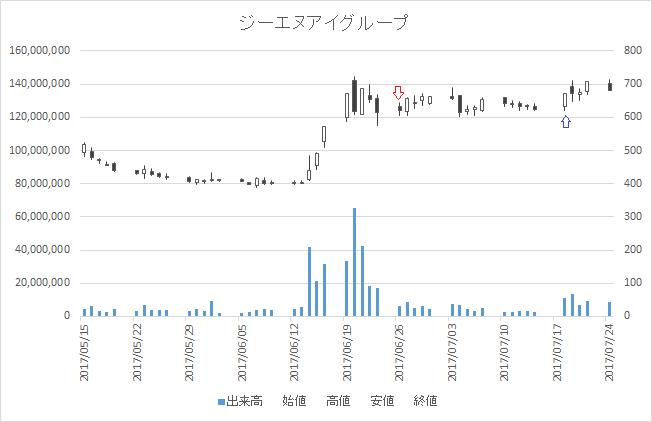 増担保規制日足チャートジーエヌアイグループ2160-20170626-20170718