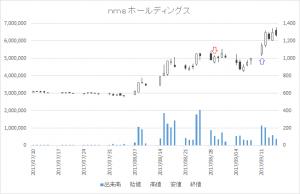 増担保規制日足チャートnms ホールディングス(2162)-20170829-20170911