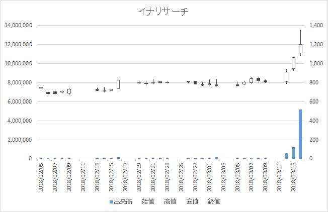 日々公表銘柄指定日足チャートイナリサーチ2176-20180314