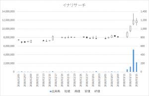 増担保規制日足チャートイナリサーチ2176-20180315
