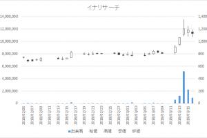 増担保規制日足チャートイナリサーチ2176-20180316