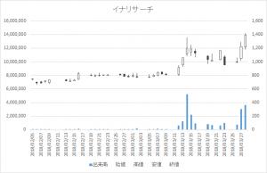 増担保規制日足チャートイナリサーチ2176-20180328