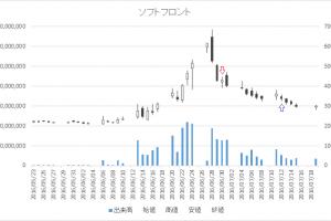 増担保規制日足チャートソフトフロント(2321)-20160630-20160712
