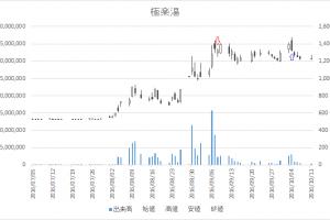増担保規制日足チャート極楽湯(2340)-20160908-20161004
