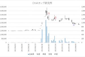 増担保規制日足チャートDNAチップ研究所(2397)-20170707-20170802