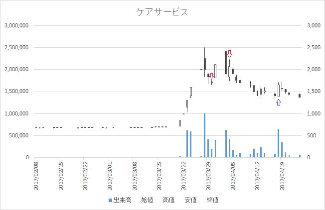 増担保規制日足チャートケアサービス(2425)-20170330-20170418