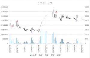 増担保規制日足チャートケアサービス(2425)-20170512-20170601