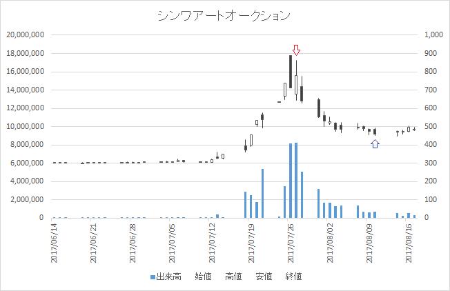 増担保規制日足チャートシンワアートオークション(2437)-20170727-20170810