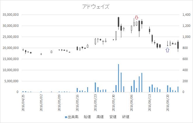 増担保規制日足チャートアドウェイズ(2489)-20160608-20160620