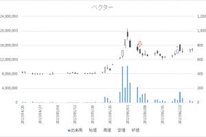 増担保規制日足チャートベクター(2656)-20170606-20170621