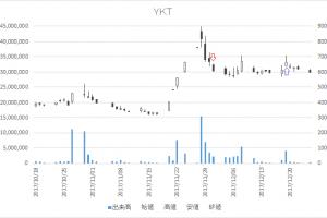 増担保規制日足チャートYKT(2693)-20171201-20171219