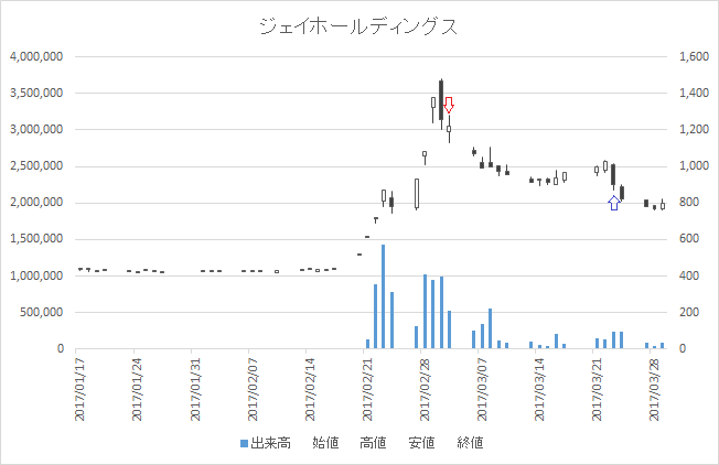 増担保規制日足チャートジェイホールディングス(2721)-20170303-20170323