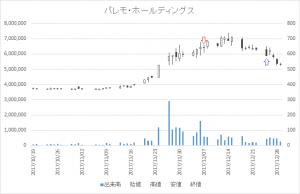 増担保規制日足チャートパレモ・ホールディングス(2778)-20171207-20171225