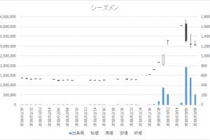 増担保規制日足チャートシーズメン3083-20180308