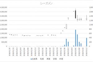 増担保規制日足チャートシーズメン3083-20180312