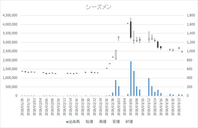 増担保規制日足チャートシーズメン3083-20180323