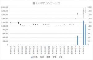 日々公表銘柄指定日足チャート富士山マガジンサービス3138-20180320