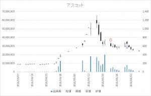 増担保規制日足チャートアスコット3264-20160523-20160531