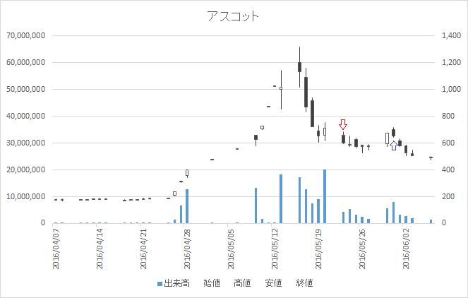 増担保規制日足チャートアスコット(3264)-20160523-20160531