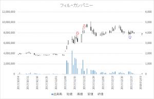 増担保規制日足チャートフィル・カンパニー(3267)-20171117-20171226
