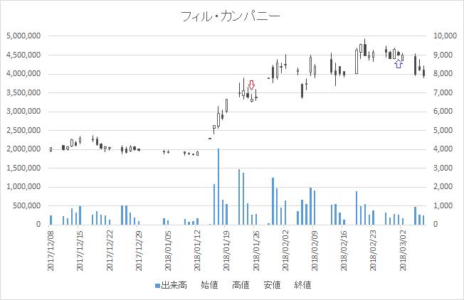 増担保規制日足チャートフィル・カンパニー3267-20180125-20180301
