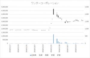増担保規制日足チャートワンダーコーポレーション3344-20180320