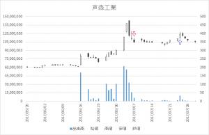 増担保規制日足チャート芦森工業(3526)-20170707-20170725