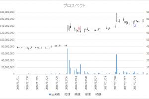 増担保規制日足チャートプロスペクト3528-20161215-20170124