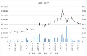増担保規制日足チャート串カツ田中3547-20171204-20171218
